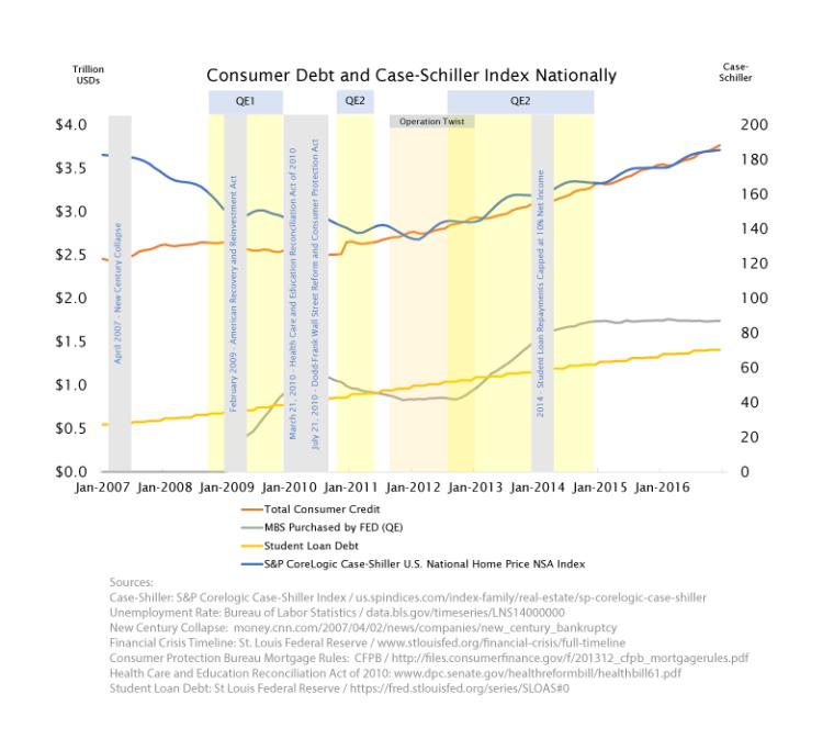 Case-Schiller-QE-Charts-Student-Loan-Debt.png