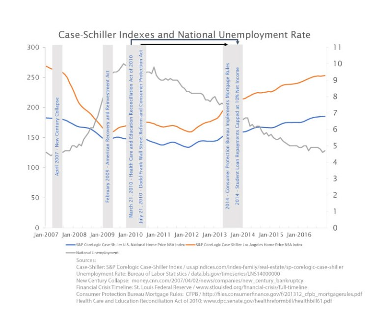 Case-Shiller-and-Unemployment
