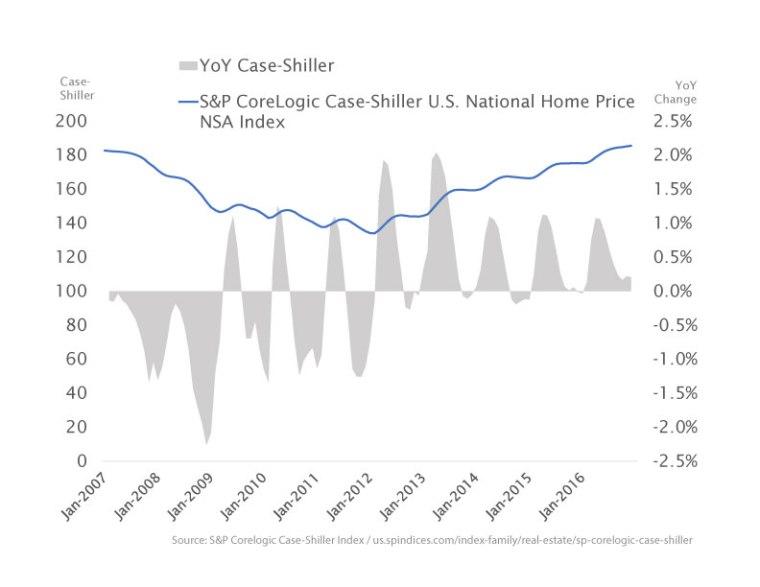 Case-Shiller-Chart
