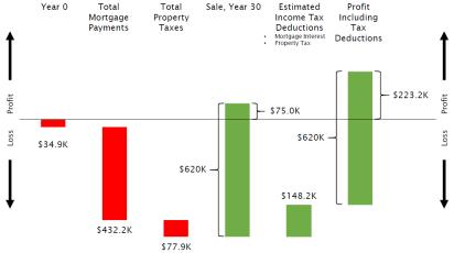 Real Estate Cash Flows
