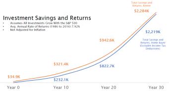 Savings and Returns